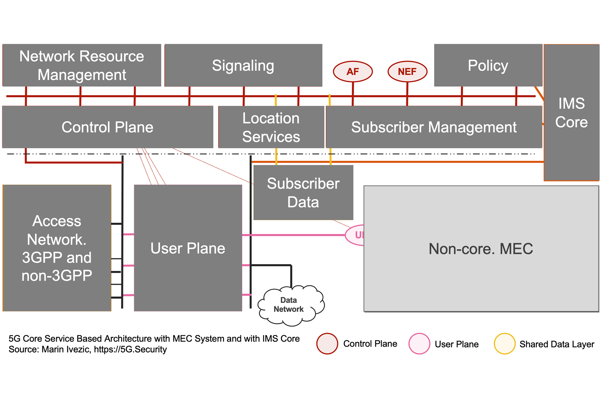 5G SBA IMS MEC Architecture - Application Function and Network Exposure Function